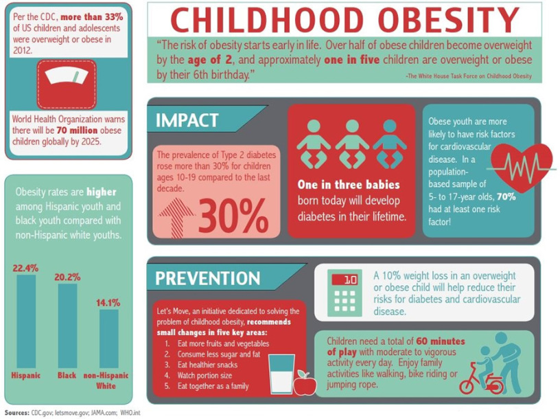 Children Who Eat Healthy are Less Likely to Have Adult ...